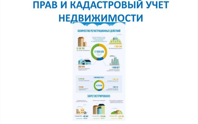 Государственная регистрация прав и кадастровый учет недвижимости